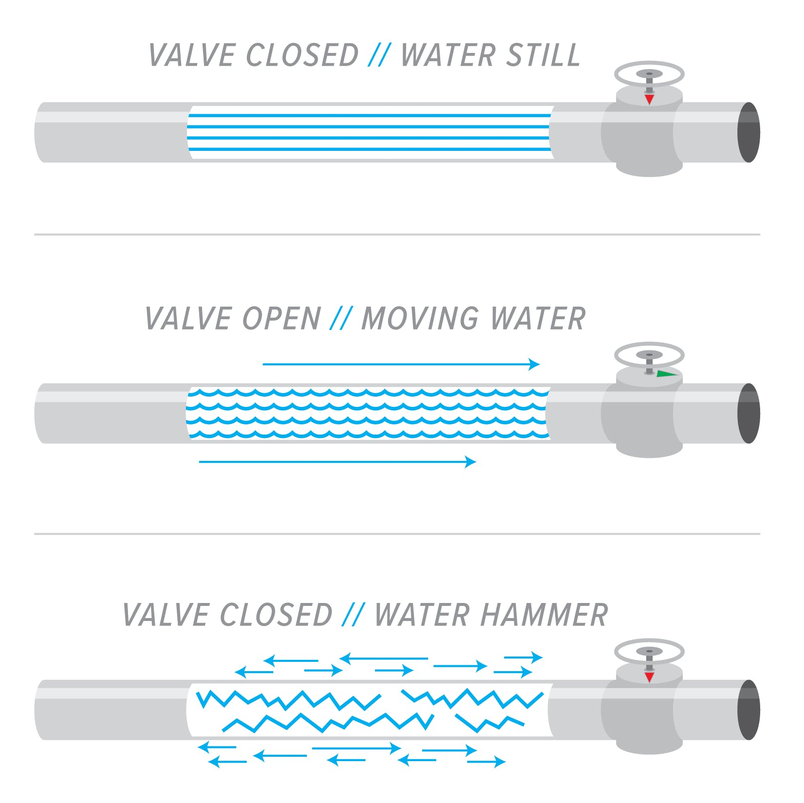 The Dangers of Water Hammer