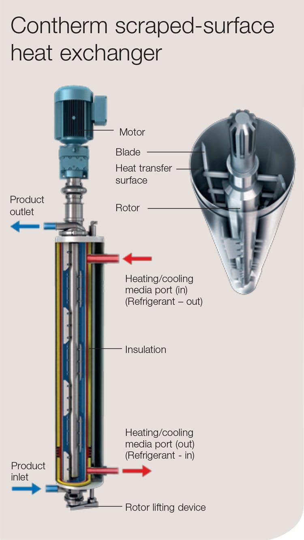 Types of Heat Exchangers - Scraped Surface Heat Exchanger