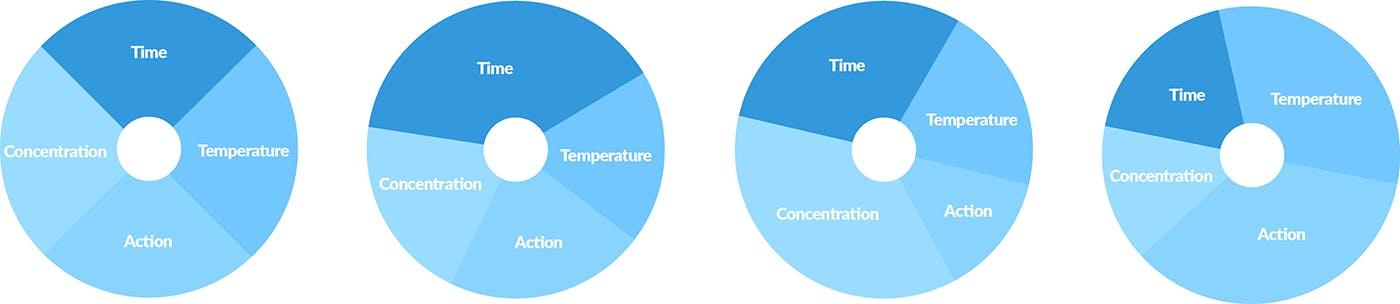 Pie Charts Optimized