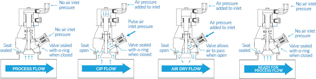 Air Blow Check Valve Process Flow