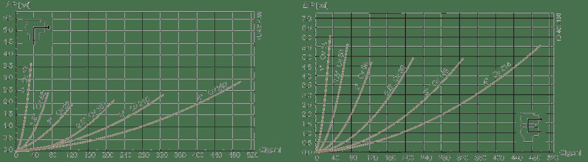 Alfa-Laval-Unique-7000-series-pressure-drop 2