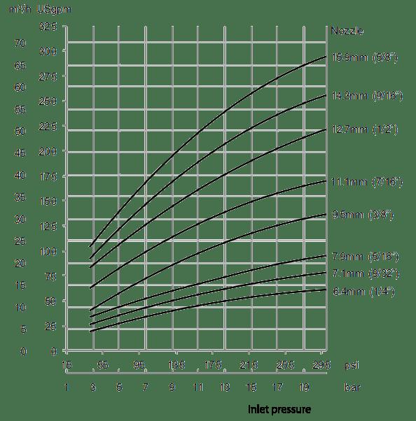 Gamajet-4-Flow-Rate-Diagram