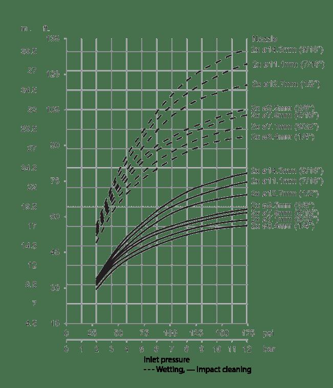 Gamajet-4-Impact-Throw-Length