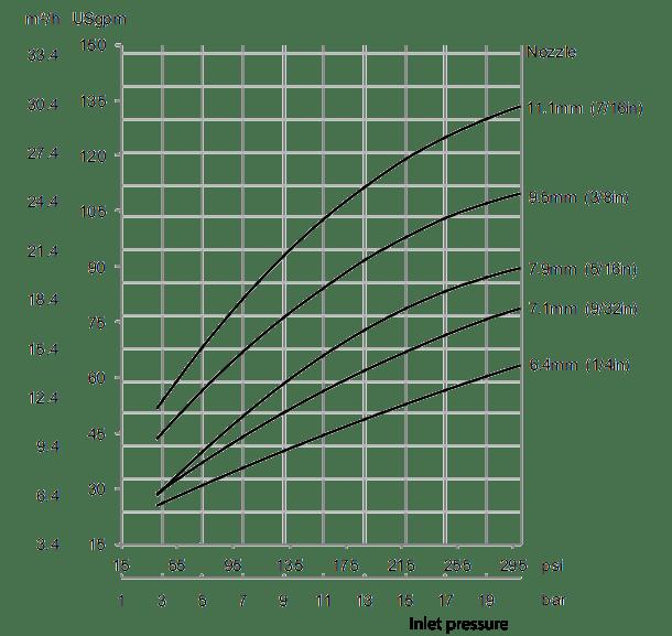 Gamajet-8-Flow-Rate-Diagram