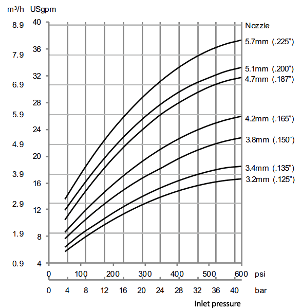 Gamajet-9-Flow-Rate-Diagram