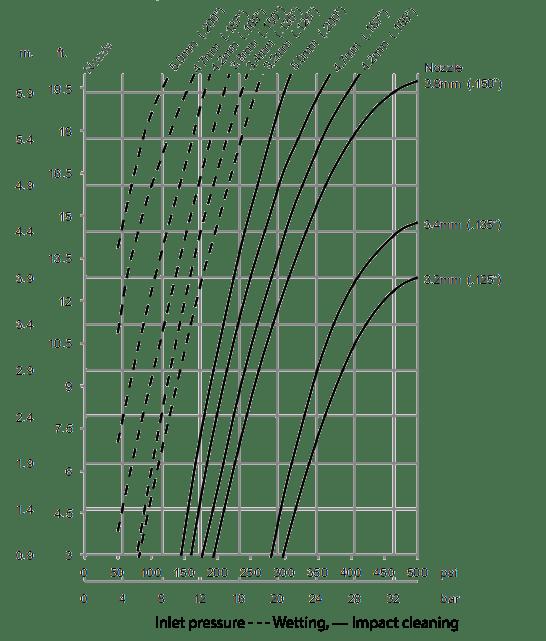 Gamajet-9-Impact-Throw-Length