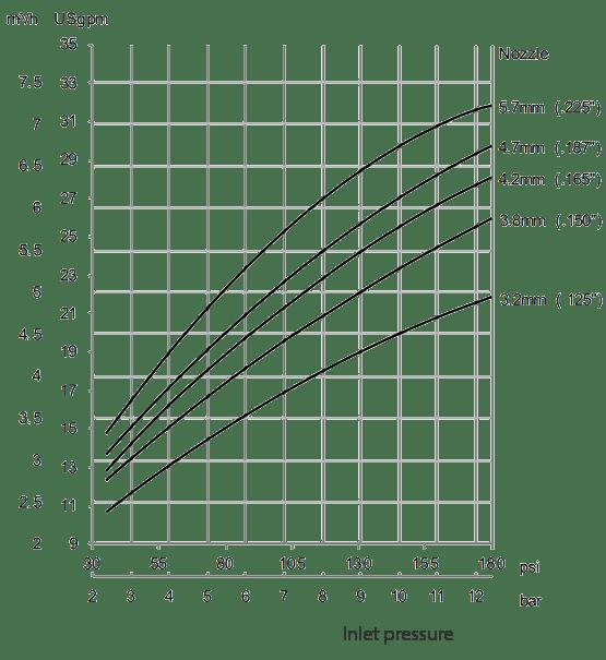 Gamajet-A6-Flow-Rate-Diagram