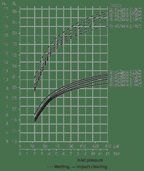 Gamajet-A6-Impact-Throw-Length