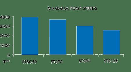 STSSeriesMaxPumpSpeeds