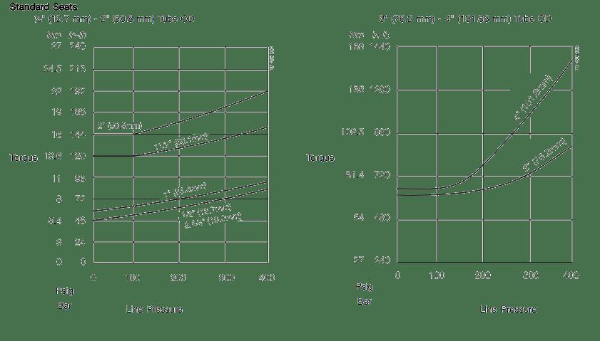 Tri-Clover-5308_5309-Torque-Pressure-Standard_160412_104139