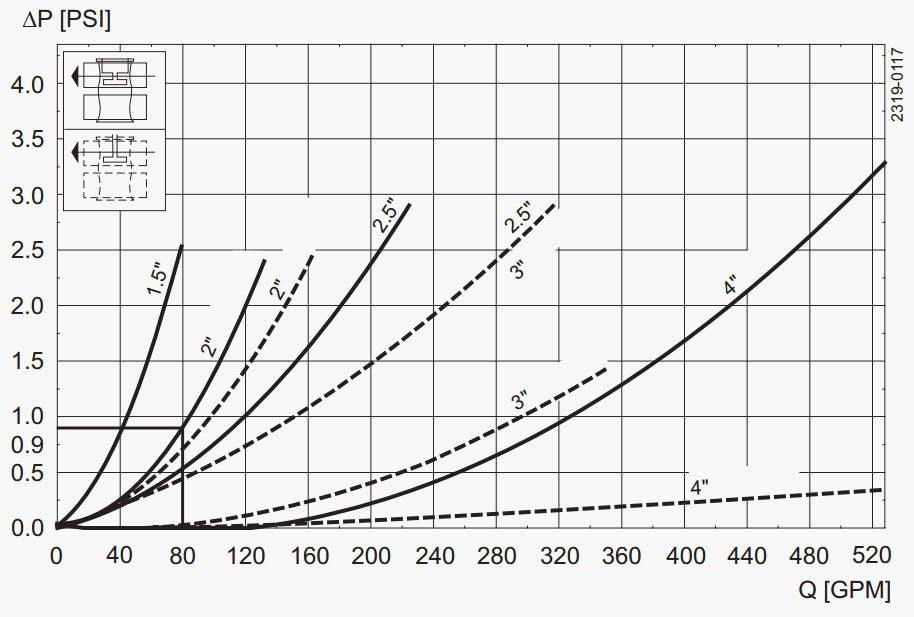 Unique-Mixproof-CP-3-Pressure-Drop-Capacity-Diagram 3