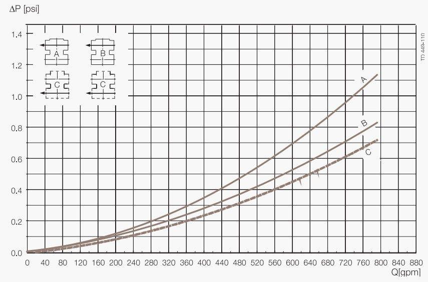 Unique-Mixproof-CP-3-Pressure-Drop-Capacity-Diagram 8
