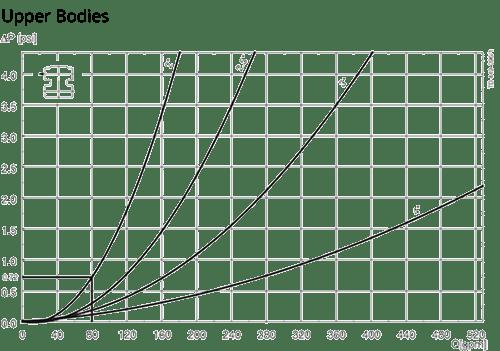 Unique-PMO-Plus-Pressure-Drop-Capacity-Dia-Fig-2