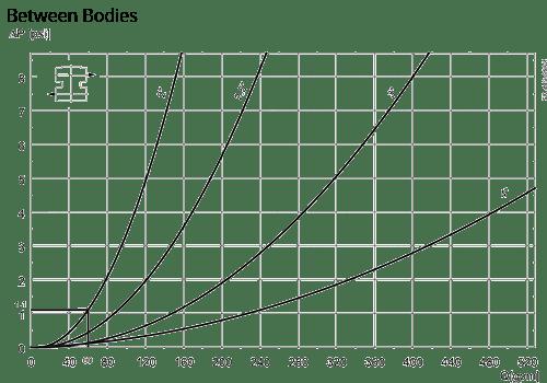 Unique-PMO-Plus-Pressure-Drop-Capacity-Dia-Fig-3
