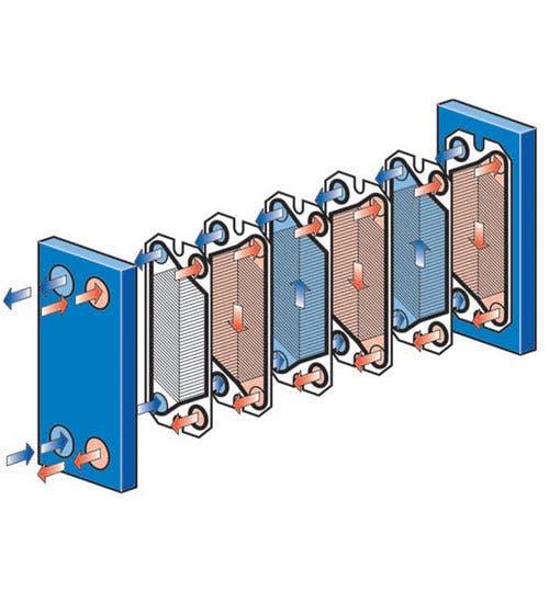 Types of Heat Exchangers - Heat Flow